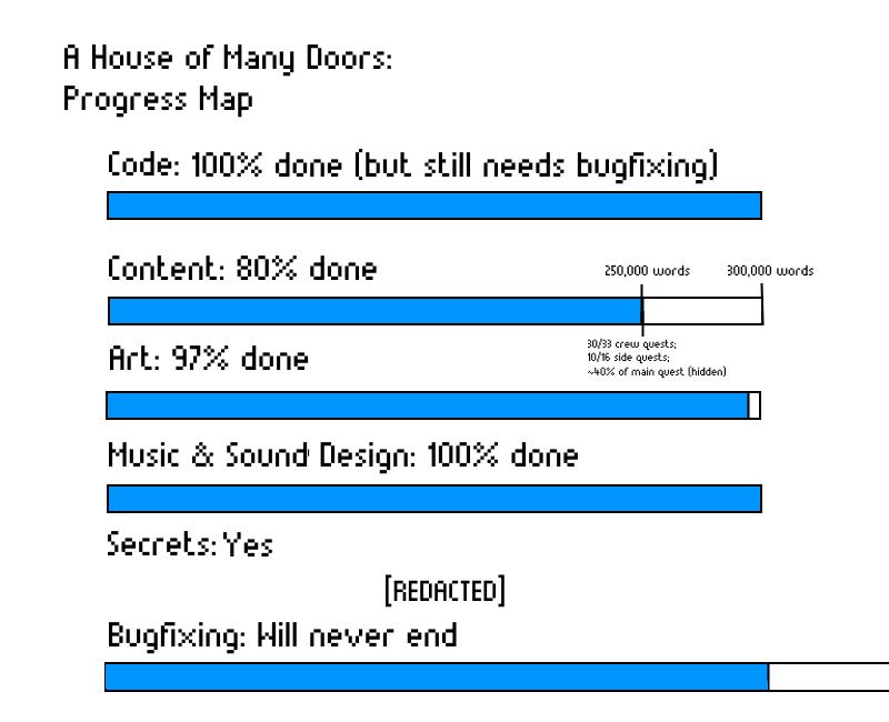 ProgressMap